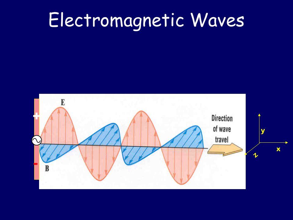 Electromagnetic Waves x z y +-+-