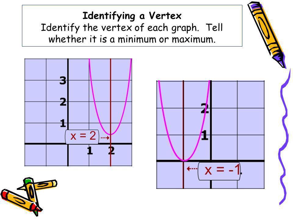 Identifying a Vertex Identify the vertex of each graph. Tell whether it is a minimum or maximum.