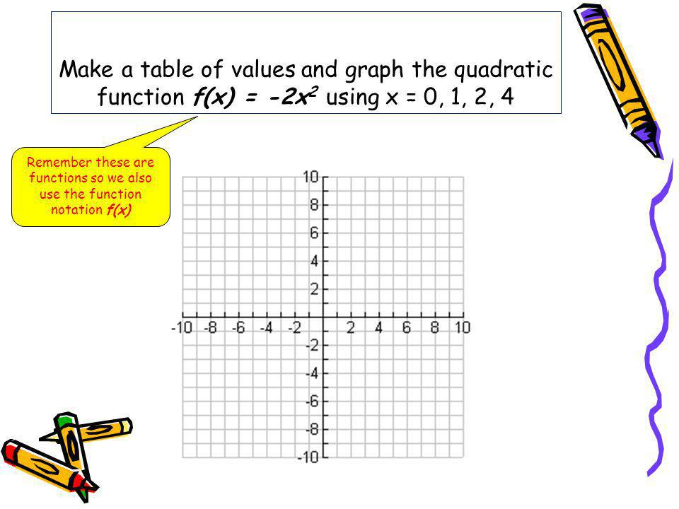 Make a table of values and graph the quadratic function f(x) = -2x 2 using x = 0, 1, 2, 4 Remember these are functions so we also use the function not