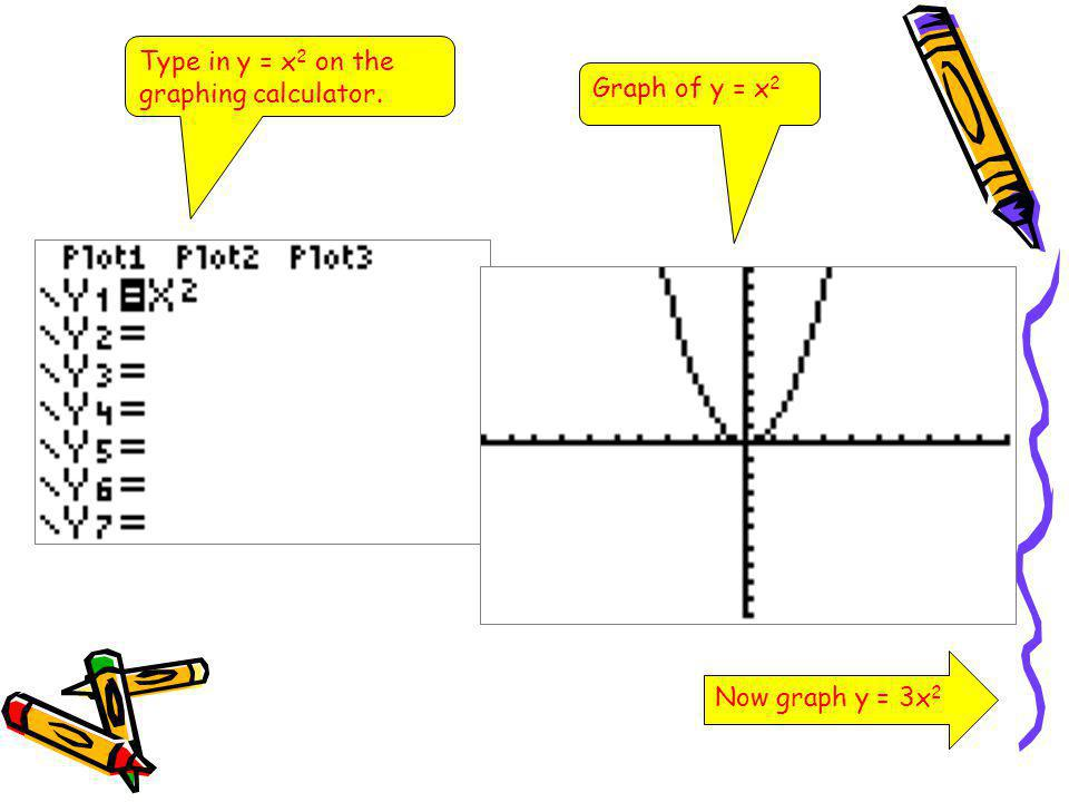 Type in y = x 2 on the graphing calculator. Graph of y = x 2 Now graph y = 3x 2