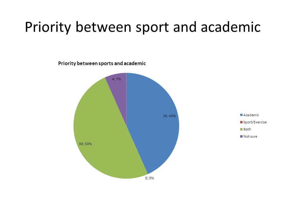 Priority between sport and academic