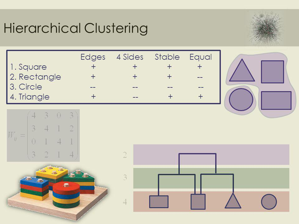 Hierarchical Clustering Edges 4 Sides Stable Equal 1.