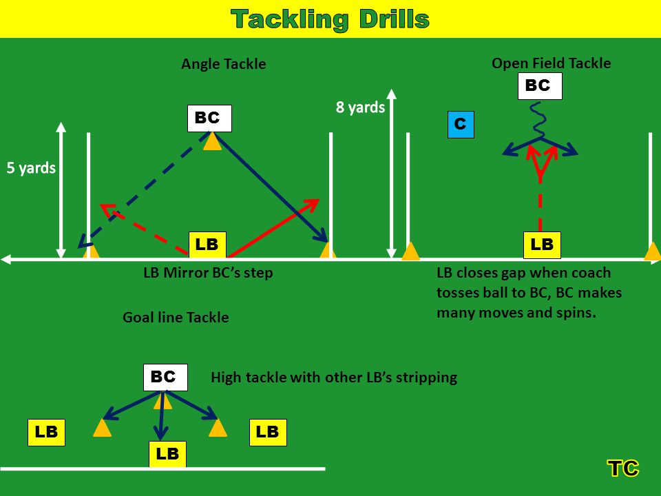 BC LB Angle Tackle BC LB LB Mirror BCs step Open Field Tackle BC LB C LB closes gap when coach tosses ball to BC, BC makes many moves and spins.