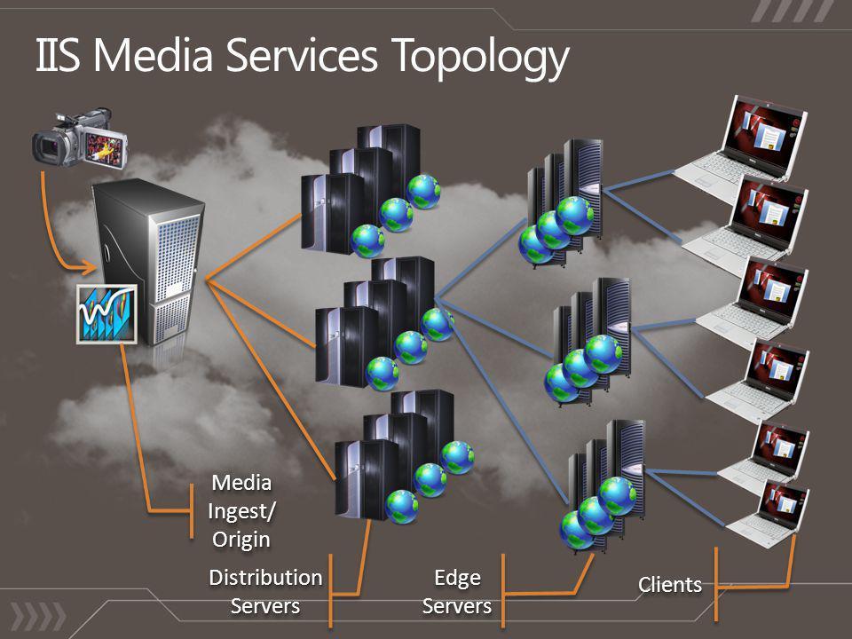 Media Ingest/ Origin Distribution Servers Edge Servers ClientsClients