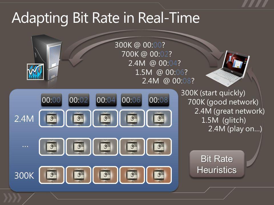Bit Rate Heuristics