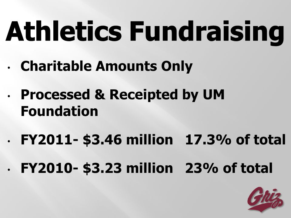 Charitable Amounts Only Processed & Receipted by UM Foundation FY2011- $3.46 million 17.3% of total FY2010- $3.23 million 23% of total