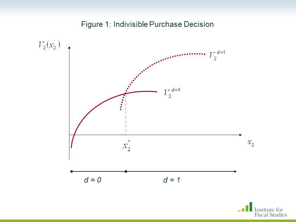 d = 0d = 1 Figure 1: Indivisible Purchase Decision
