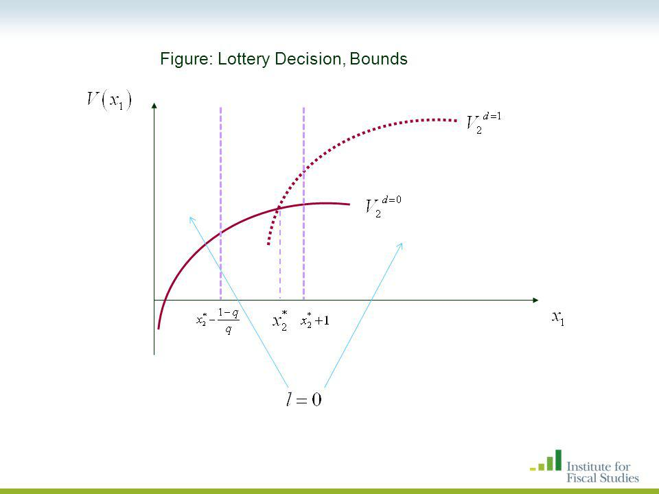 Figure: Lottery Decision, Bounds
