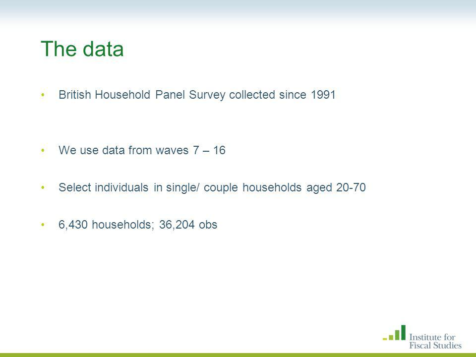 The data British Household Panel Survey collected since 1991 We use data from waves 7 – 16 Select individuals in single/ couple households aged 20-70 6,430 households; 36,204 obs