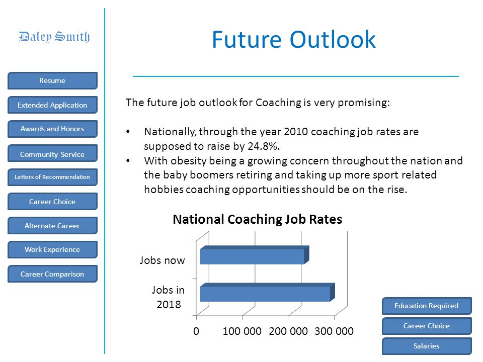 Salaries Coaching PositionsHead CoachAssistant Coach Div.