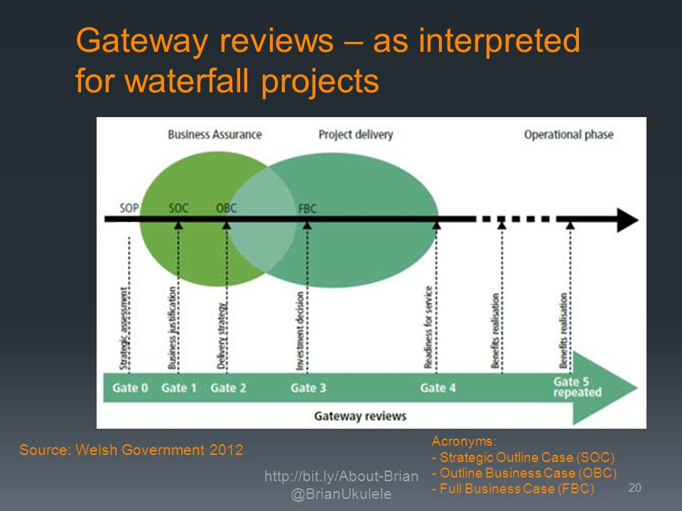 Gateway reviews – as interpreted for waterfall projects http://bit.ly/About-Brian @BrianUkulele 20 Acronyms: - Strategic Outline Case (SOC) - Outline Business Case (OBC) - Full Business Case (FBC) Source: Welsh Government 2012