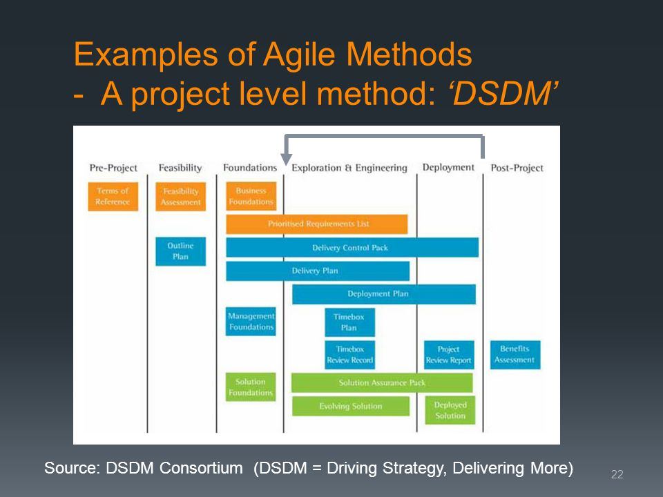 Examples of Agile Methods - A project level method: DSDM 22 Source: DSDM Consortium (DSDM = Driving Strategy, Delivering More)