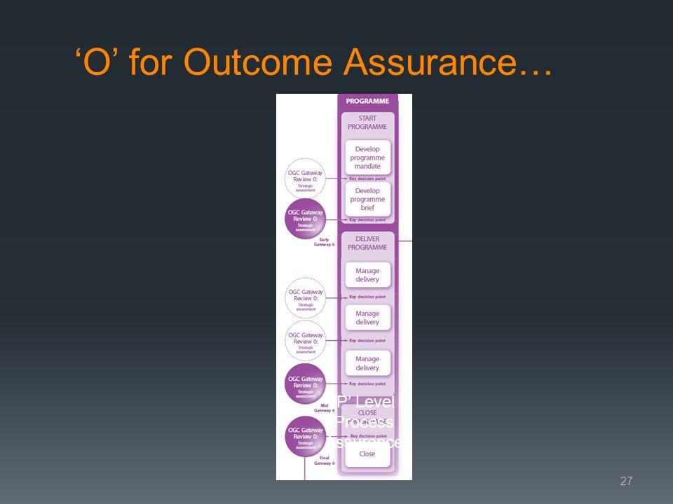 O for Outcome Assurance… 27 P Level Process Assurance