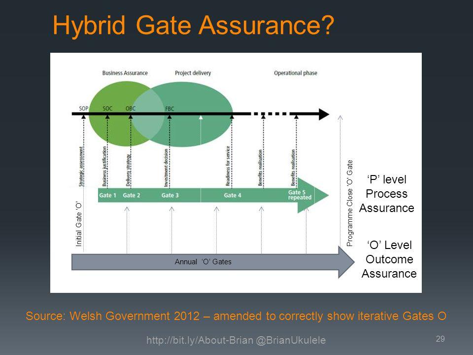 Hybrid Gate Assurance.