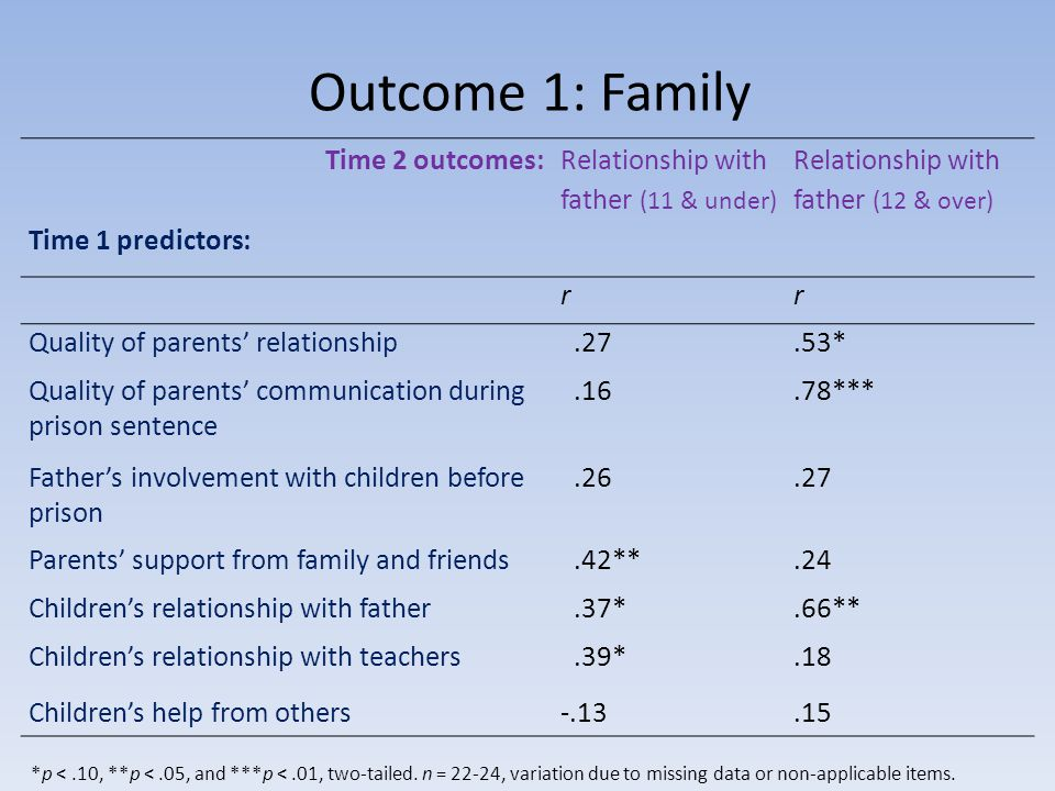 Outcome 1: Family Time 2 outcomes: Time 1 predictors: Relationship with father (11 & under) Relationship with father (12 & over) rr Quality of parents relationship.27.53* Quality of parents communication during prison sentence.16.78*** Fathers involvement with children before prison.26.27 Parents support from family and friends.42**.24 Childrens relationship with father.37*.66** Childrens relationship with teachers.39*.18 Childrens help from others-.13.15 *p <.10, **p <.05, and ***p <.01, two-tailed.