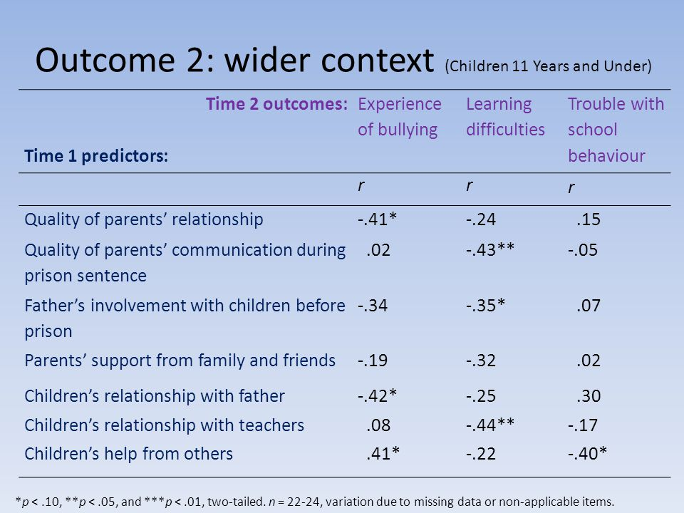 Outcome 2: wider context (Children 11 Years and Under) Time 2 outcomes: Time 1 predictors: Experience of bullying Learning difficulties Trouble with school behaviour rr r Quality of parents relationship-.41*-.24.15 Quality of parents communication during prison sentence.02-.43**-.05 Fathers involvement with children before prison -.34-.35*.07 Parents support from family and friends-.19-.32.02 Childrens relationship with father-.42*-.25.30 Childrens relationship with teachers.08-.44**-.17 Childrens help from others.41*-.22-.40* *p <.10, **p <.05, and ***p <.01, two-tailed.