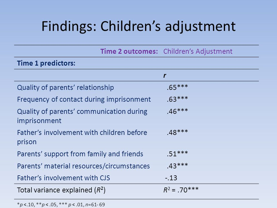 Findings: Childrens adjustment Time 2 outcomes:Childrens Adjustment Time 1 predictors: r Quality of parents relationship.65*** Frequency of contact during imprisonment.63*** Quality of parents communication during imprisonment.46*** Fathers involvement with children before prison.48*** Parents support from family and friends.51*** Parents material resources/circumstances.43*** Fathers involvement with CJS -.13 Total variance explained (R²)R 2 =.70*** *p <.10, **p <.05, *** p <.01, n=61- 69