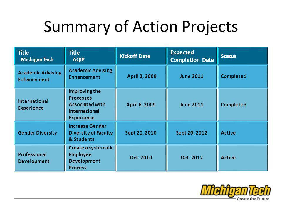 Summary of Action Projects Title Michigan Tech Title AQIP Kickoff Date Expected Completion Date Status Academic Advising Enhancement April 3, 2009June