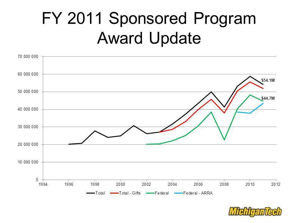 FY 2011 Sponsored Program Award Update