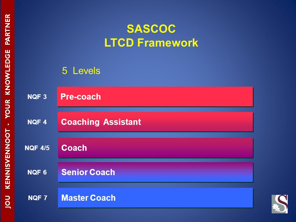 Pre-coach Coaching Assistant Coach Senior Coach Master Coach NQF 3 NQF 4 NQF 4/5 NQF 6 NQF 7 JOU KENNISVENNOOT - YOUR KNOWLEDGE PARTNER SASCOC LTCD Framework 5 Levels