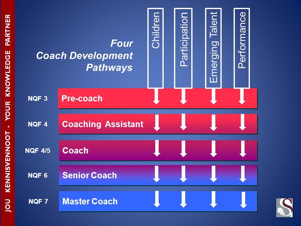 Pre-coach Coaching Assistant Coach Senior Coach Master Coach NQF 3 NQF 4 NQF 4/5 NQF 6 NQF 7 JOU KENNISVENNOOT - YOUR KNOWLEDGE PARTNER ChildrenPerformance Participatio n Emerging Talent Four Coach Development Pathways