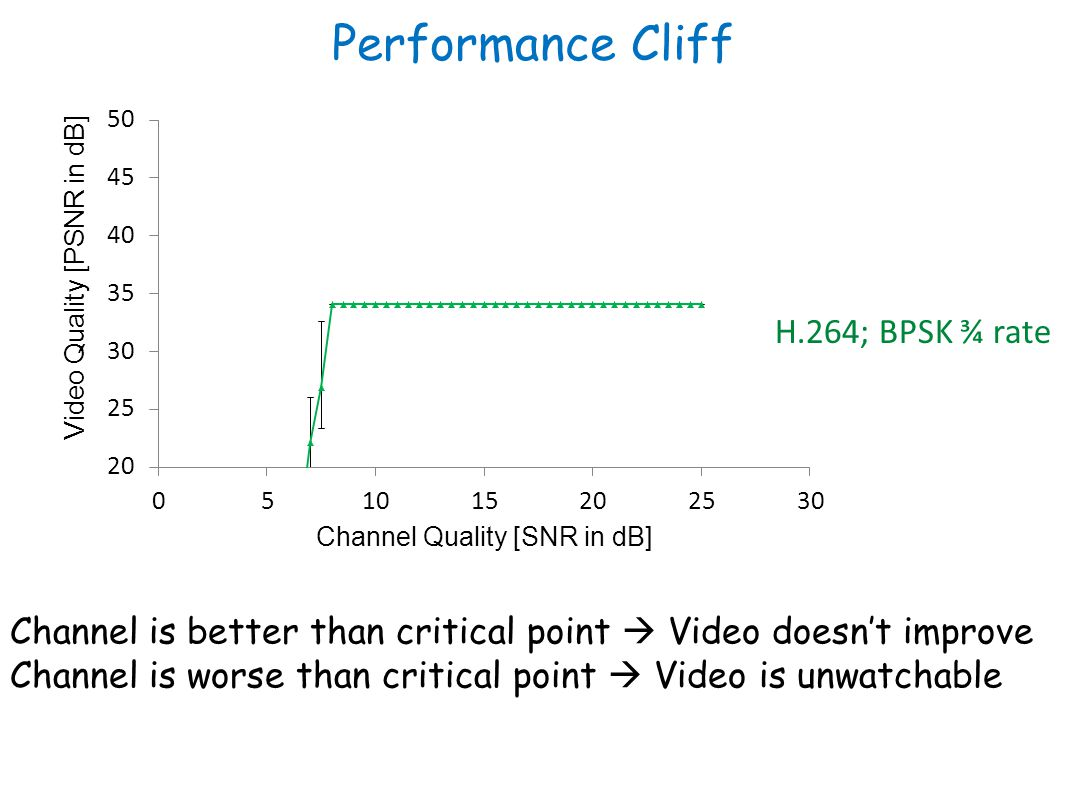 Performance Cliff Channel is better than critical point Video doesnt improve Channel is worse than critical point Video is unwatchable H.264; BPSK ¾ rate