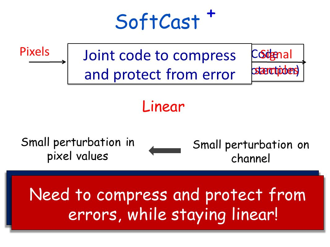 Linear Video Codec (Compression) Video Codec (Compression) PHY Code (Error Protection) PHY Code (Error Protection) Bits Pixels Joint code to compress and protect from error Signal samples SoftCast + Small perturbation on channel Small perturbation in pixel values No Cliff Effect Need to compress and protect from errors, while staying linear!