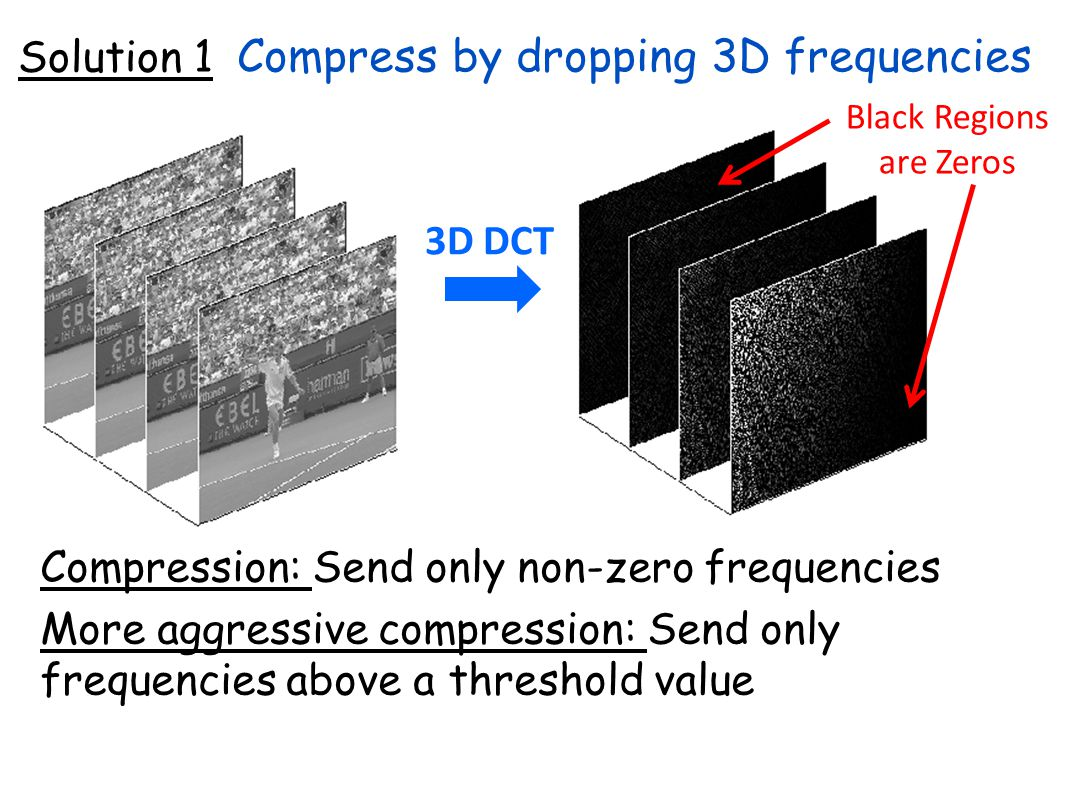 Compression: Send only non-zero frequencies More aggressive compression: Send only frequencies above a threshold value 3D DCT Black Regions are Zeros Compress by dropping 3D frequencies Solution 1