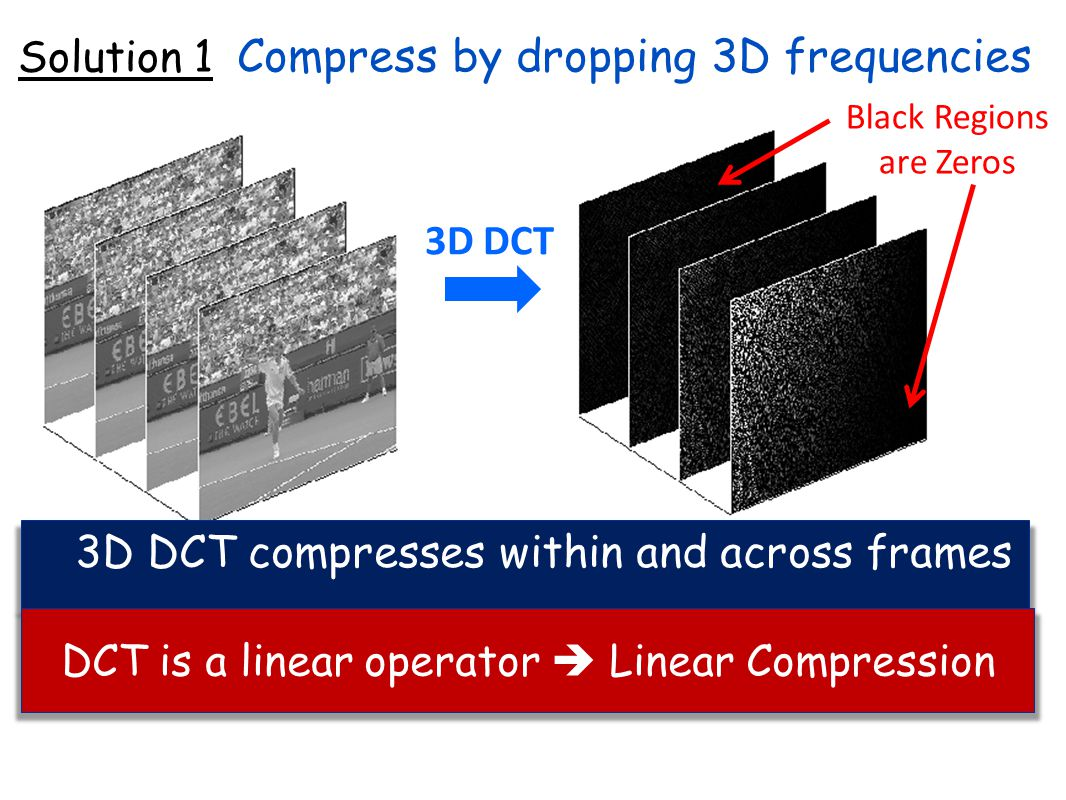 Compression: Send only non-zero frequencies More aggressive compression: Send only frequencies above a threshold value 3D DCT Black Regions are Zeros Compress by dropping 3D frequencies Solution 1 3D DCT compresses within and across frames DCT is a linear operator Linear Compression