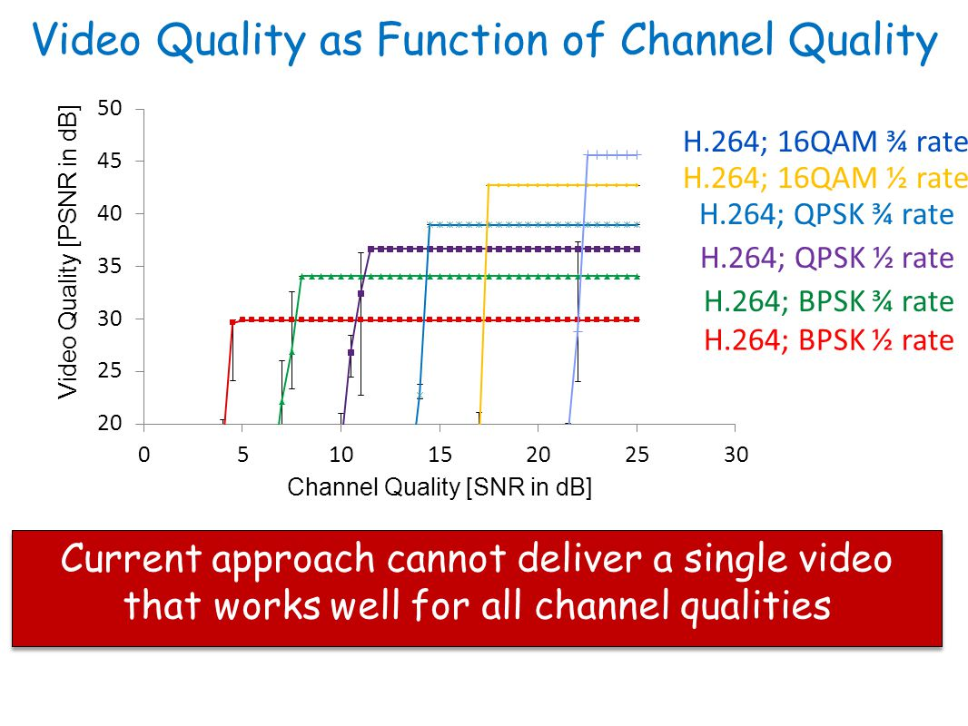 Video Quality as Function of Channel Quality H.264; BPSK ½ rate H.264; BPSK ¾ rate H.264; QPSK ½ rate H.264; 16QAM ½ rate H.264; 16QAM ¾ rate H.264; QPSK ¾ rate Current approach cannot deliver a single video that works well for all channel qualities
