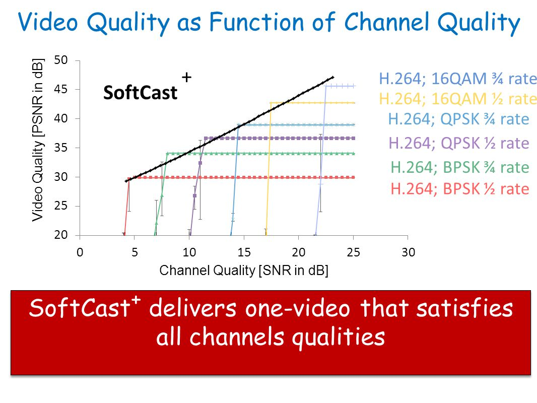 Video Quality as Function of Channel Quality SoftCast + delivers one-video that satisfies all channels qualities H.264; BPSK ½ rate H.264; BPSK ¾ rate H.264; QPSK ½ rate H.264; 16QAM ½ rate H.264; 16QAM ¾ rate H.264; QPSK ¾ rate SoftCast +