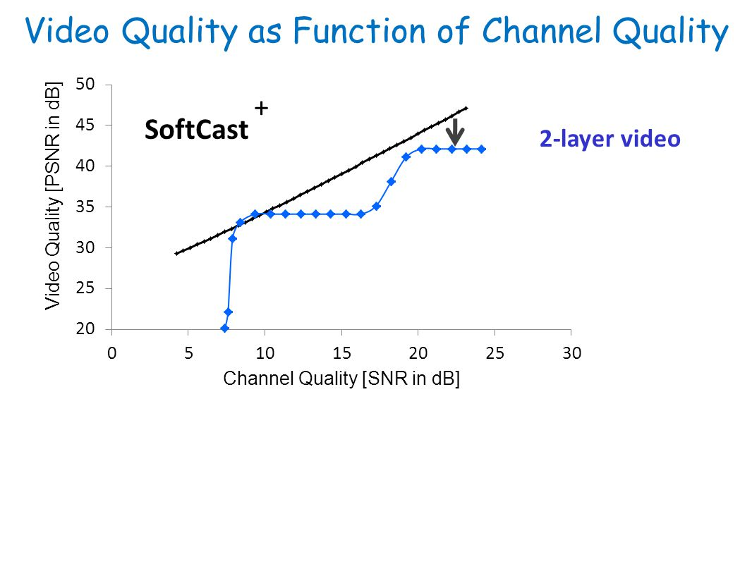Video Quality as Function of Channel Quality SoftCast 2-layer video +