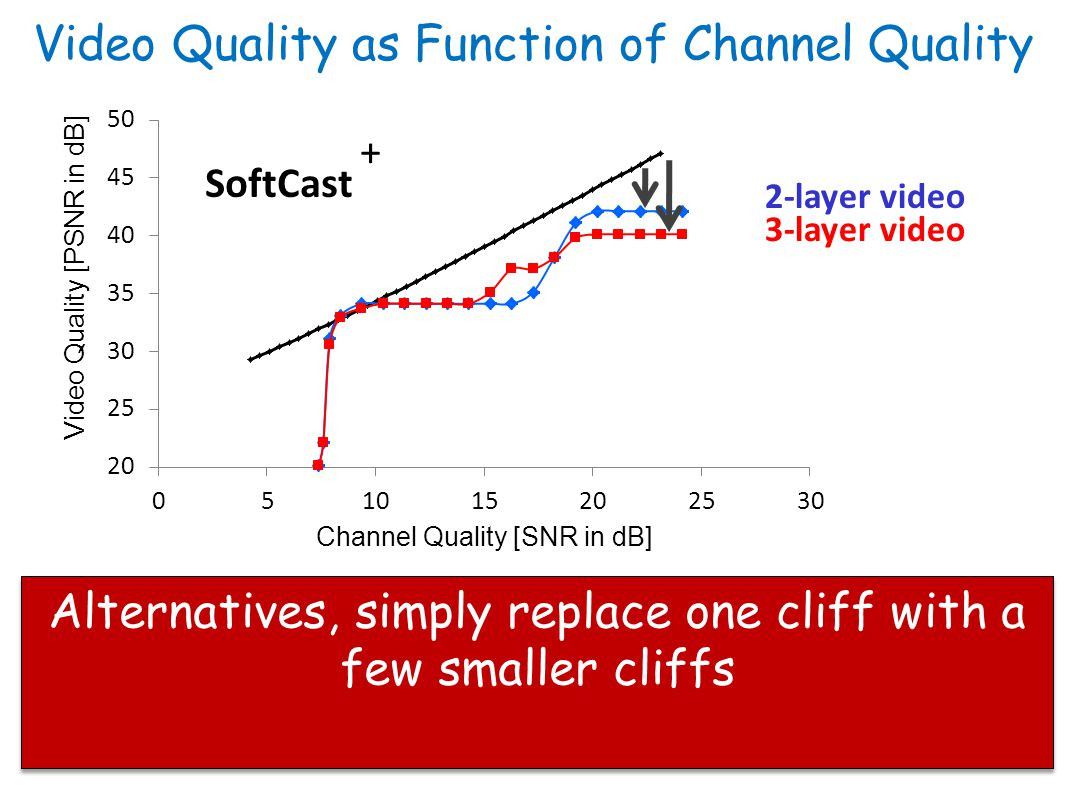Video Quality as Function of Channel Quality Alternatives, simply replace one cliff with a few smaller cliffs SoftCast 2-layer video 3-layer video +