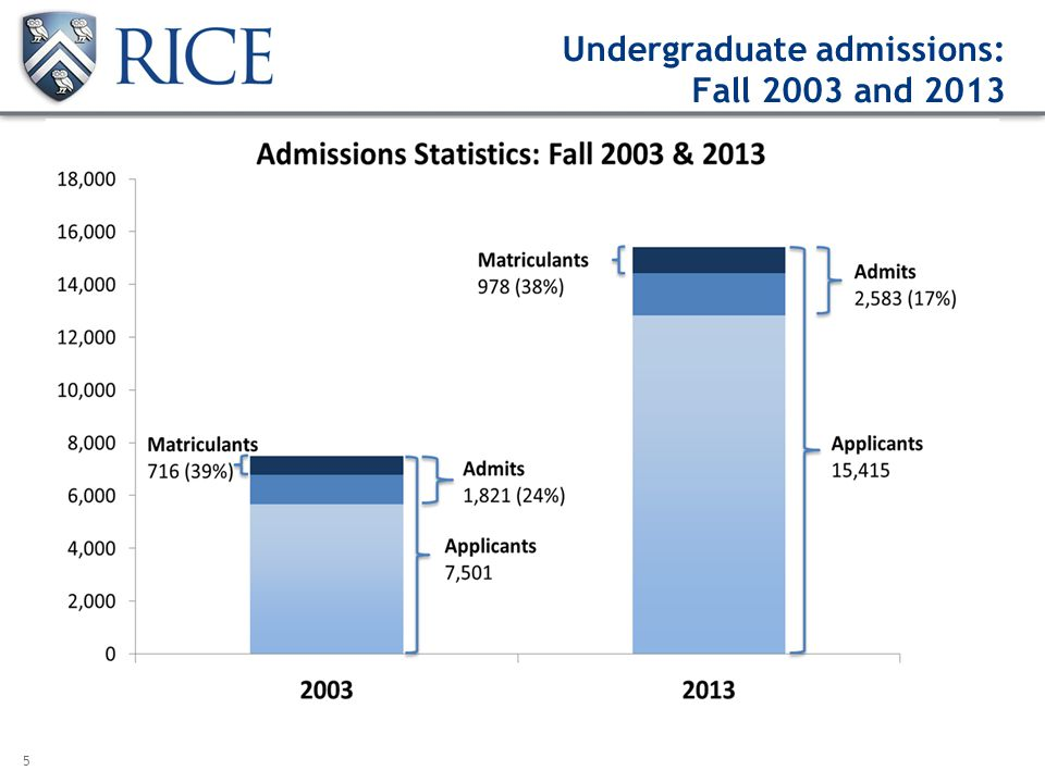 5 Undergraduate admissions: Fall 2003 and 2013
