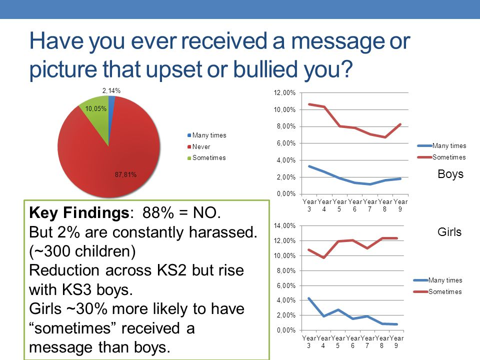 Have you ever received a message or picture that upset or bullied you? Key Findings: 88% = NO. But 2% are constantly harassed. (~300 children) Reducti