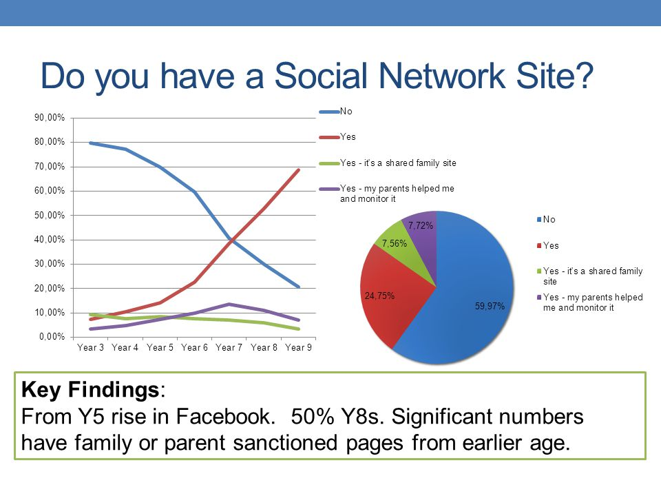 Do you have a Social Network Site? Key Findings: From Y5 rise in Facebook. 50% Y8s. Significant numbers have family or parent sanctioned pages from ea