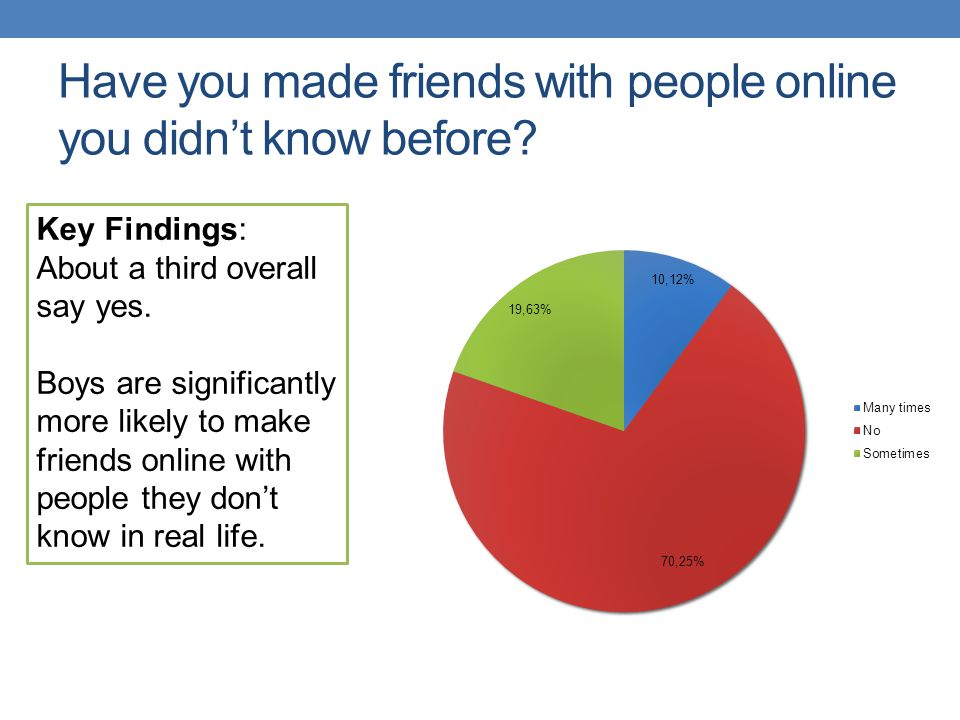 Have you made friends with people online you didnt know before? Key Findings: About a third overall say yes. Boys are significantly more likely to mak