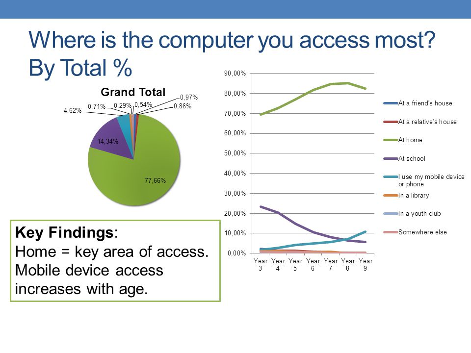 Where is the computer you access most? By Total % Key Findings: Home = key area of access. Mobile device access increases with age.