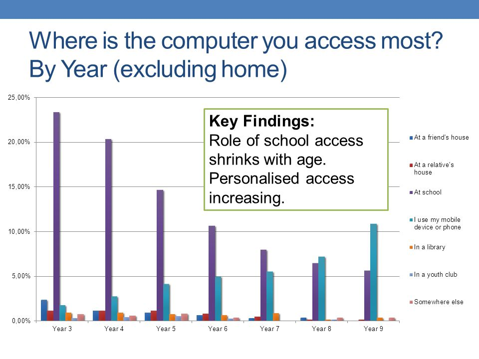 Where is the computer you access most? By Year (excluding home) Key Findings: Role of school access shrinks with age. Personalised access increasing.