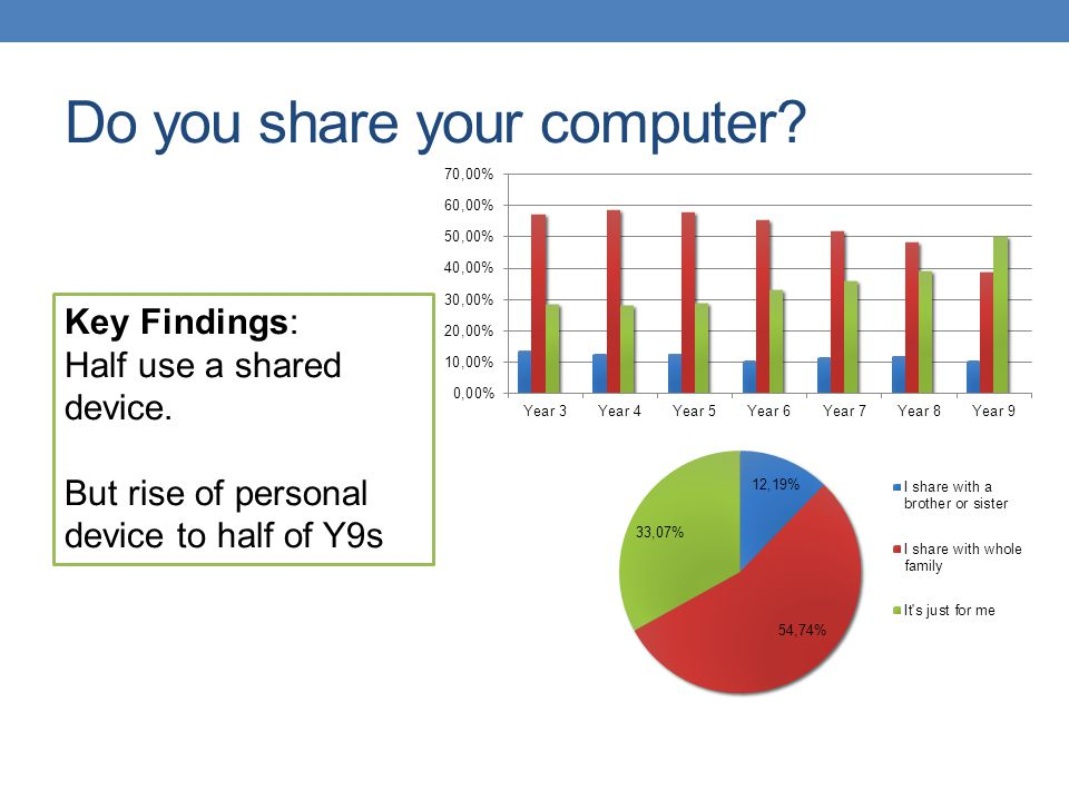 Do you have a Social Network Site.Key Findings: From Y5 rise in Facebook.