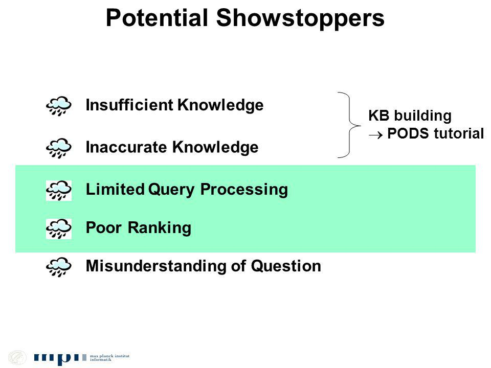 Potential Showstoppers Insufficient Knowledge Inaccurate Knowledge Limited Query Processing Poor Ranking Misunderstanding of Question KB building PODS tutorial