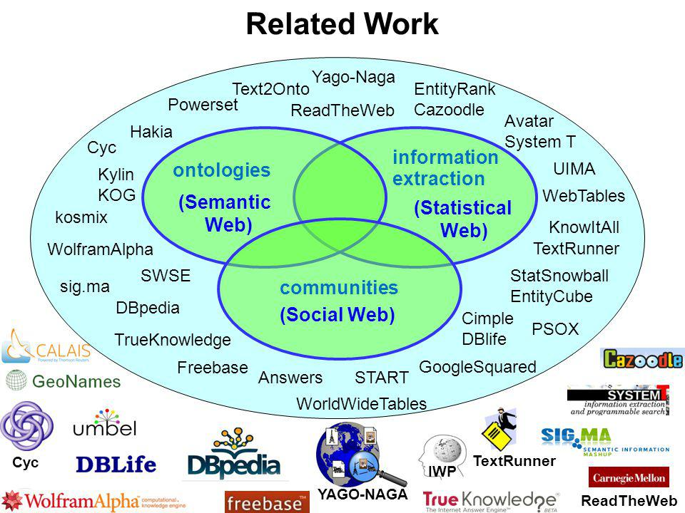 YAGO-NAGA Related Work communities Kylin KOG Cyc Freebase Cimple DBlife UIMA DBpedia Yago-Naga StatSnowball EntityCube Avatar System T Powerset START ontologies information extraction Answers SWSE Hakia TextRunner TrueKnowledge WolframAlpha Text2Onto sig.ma kosmix KnowItAll (Semantic Web) (Statistical Web) (Social Web) ReadTheWeb GoogleSquared 17/38 Cyc TextRunner ReadTheWeb IWP WebTables WorldWideTables PSOX EntityRank Cazoodle