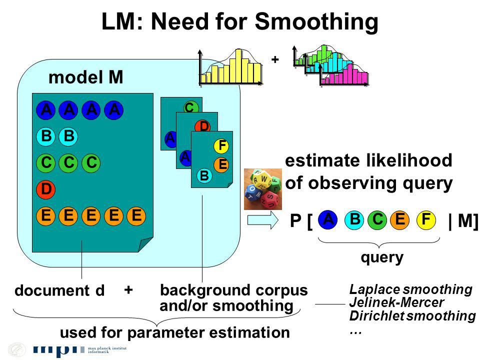 LM: Need for Smoothing AA C A D EEEE CC B A E B model M document d P [ | M] A BCEF estimate likelihood of observing query query + background corpus an
