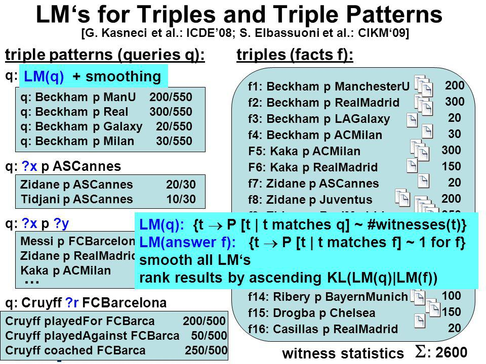 LMs for Triples and Triple Patterns f1: Beckham p ManchesterU f2: Beckham p RealMadrid f3: Beckham p LAGalaxy f4: Beckham p ACMilan F5: Kaka p ACMilan F6: Kaka p RealMadrid f7: Zidane p ASCannes f8: Zidane p Juventus f9: Zidane p RealMadrid f10: Tidjani p ASCannes f11: Messi p FCBarcelona f12: Henry p Arsenal f13: Henry p FCBarcelona f14: Ribery p BayernMunich f15: Drogba p Chelsea f16: Casillas p RealMadrid triples (facts f): triple patterns (queries q): q: Beckham p y 200 300 20 30 300 150 20 200 350 10 400 200 150 100 150 20 : 2600 q: Beckham p ManU q: Beckham p Real q: Beckham p Galaxy q: Beckham p Milan 200/550 300/550 20/550 30/550 witness statistics q: Cruyff r FCBarcelona Cruyff playedFor FCBarca 200/500 Cruyff playedAgainst FCBarca 50/500 Cruyff coached FCBarca 250/500 q: x p ASCannes Zidane p ASCannes20/30 Tidjani p ASCannes10/30 LM(q) + smoothing q: x p y Messi p FCBarcelona400/2600 Zidane p RealMadrid350/2600 Kaka p ACMilan300/2600 … LM(q): {t P [t | t matches q] ~ #witnesses(t)} LM(answer f): {t P [t | t matches f] ~ 1 for f} smooth all LMs rank results by ascending KL(LM(q)|LM(f)) [G.