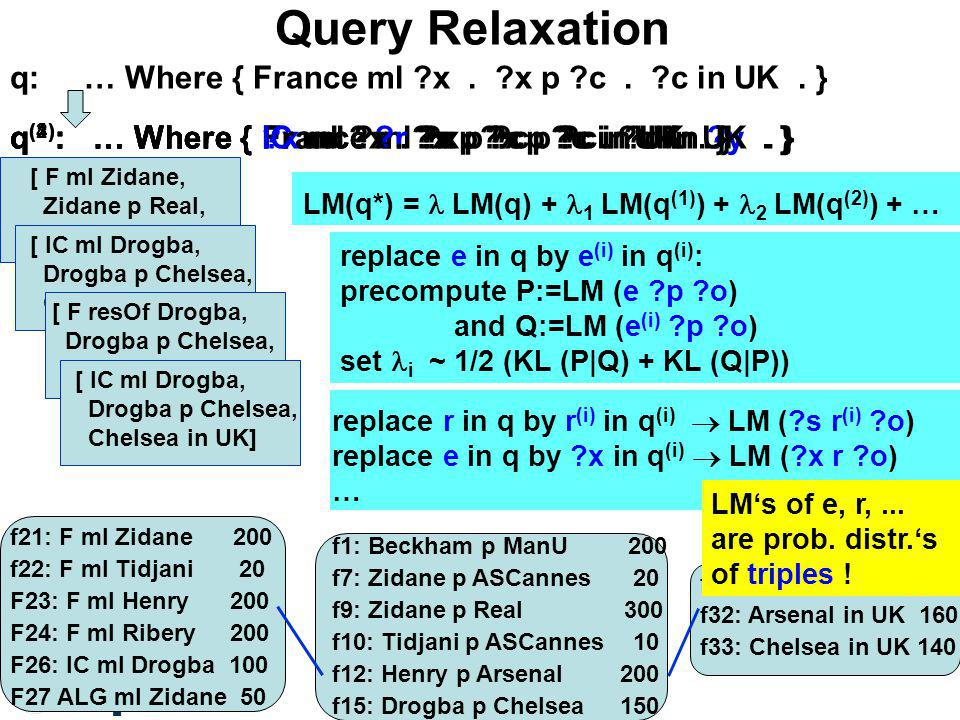Query Relaxation q: … Where { France ml x. x p c.