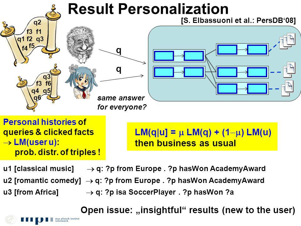 Result Personalization Open issue: insightful results (new to the user) q q q1 q2 q3 f3 f4 f1 f2 f5 q3 q4q5 f3 q6 f6 same answer for everyone.