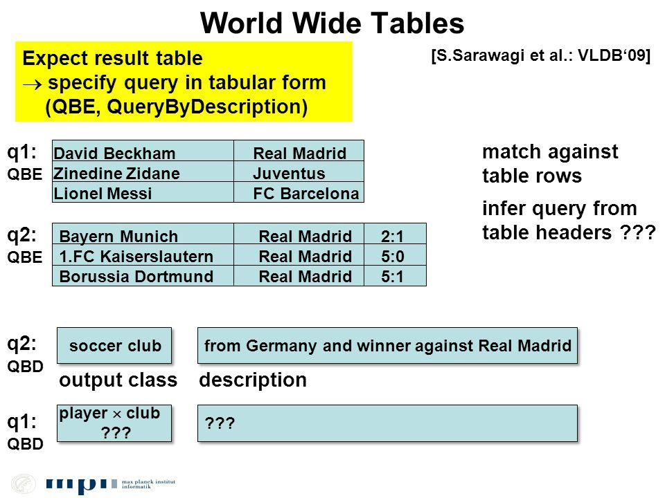 World Wide Tables Expect result table specify query in tabular form (QBE, QueryByDescription) [S.Sarawagi et al.: VLDB09] q1: David BeckhamReal Madrid Zinedine ZidaneJuventus Lionel MessiFC Barcelona Bayern MunichReal Madrid 1.FC KaiserslauternReal Madrid Borussia DortmundReal Madrid q2: 2:1 5:0 5:1 match against table rows infer query from table headers .