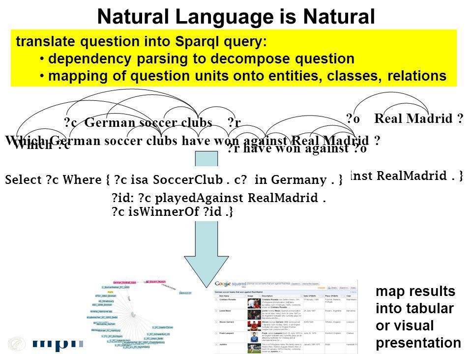 Natural Language is Natural map results into tabular or visual presentation Select c Where { c isa GermanSoccerClub.