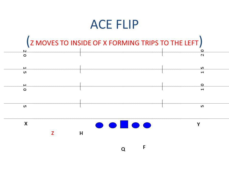 ACE FLIP ( Z MOVES TO INSIDE OF X FORMING TRIPS TO THE LEFT ) X F H Q Z Y 5 1 0 1 5 2 0 1 5 1 0 5