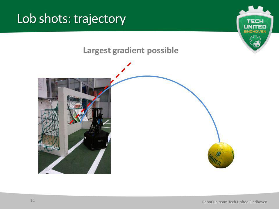 Lob shots: trajectory 11 Largest gradient possible